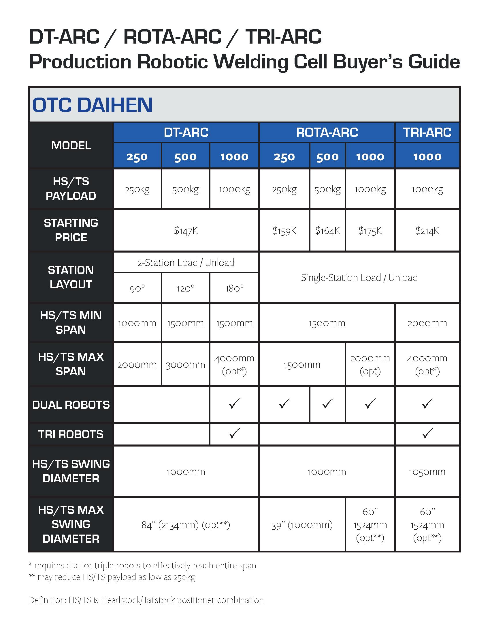 OTC DAIHEN ROTA-ARC Buyer's Guide chart
