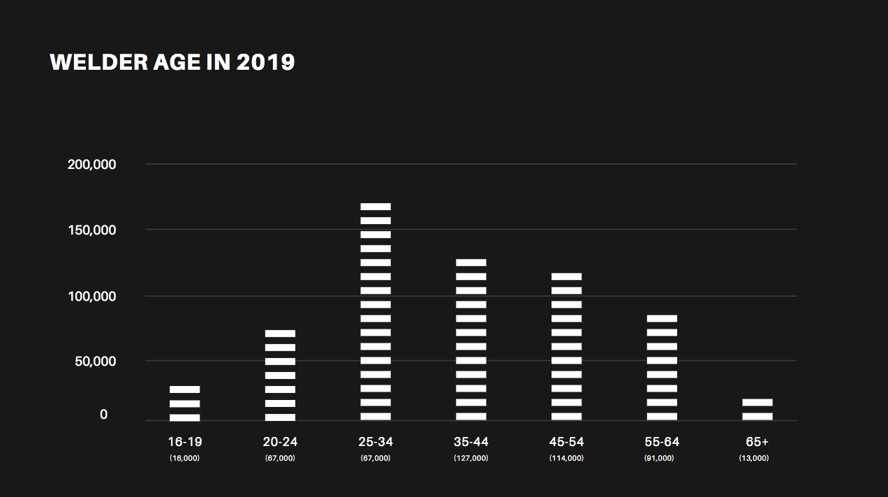 welder-age-chart